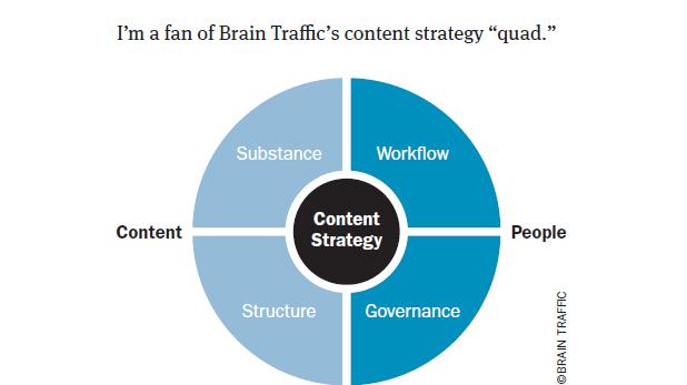 Understanding Content Strategy